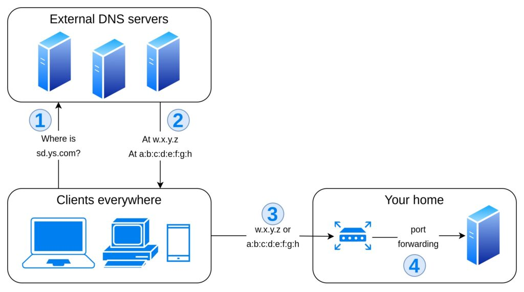 Flowchart representing option 1: the clients query external DNS servers to resolve subdomain.yoursite.com. They get w.x.y.z, so they contact your router that forwards incoming requests to your home server via port forwarding.