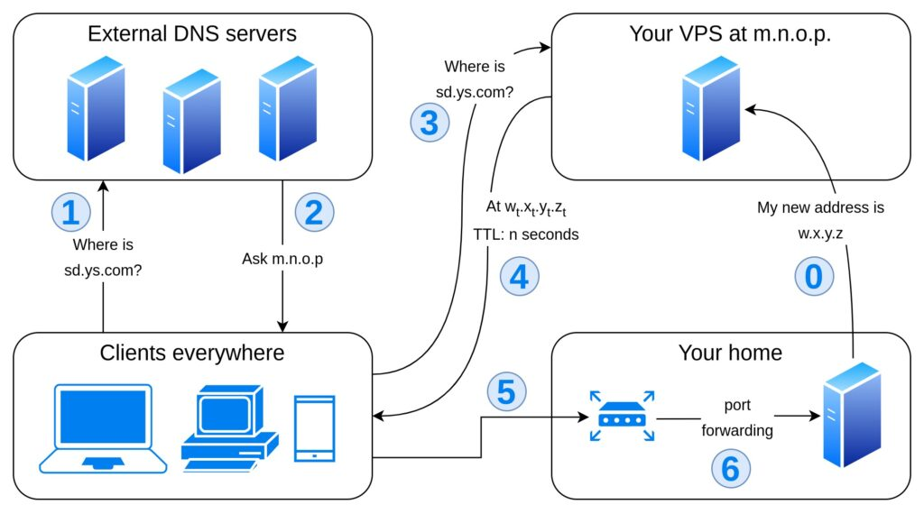 Flowchart representing option 2: the clients query external DNS servers to resolve *.ys.com and query your public DNS nameserver to resolve sd.ys.com. They get w.x.y.z, so they contact your router that forwards incoming requests to your home server via port forwarding.