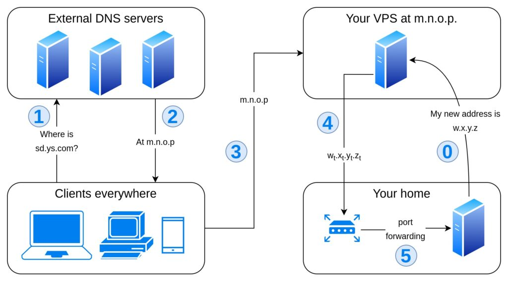 Flowchart representing option 3: the clients query external DNS servers to resolve sd.ys.com and get m.n.o.p, which resolves the subdomain with a local DNS nameserver and forwards incoming requests to your home router, that forwards certain ports to your home server on the LAN.