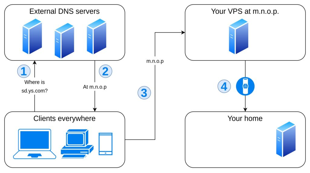 Flowchart representing option 4: the clients query external DNS servers to resolve sd.ys.com and get m.n.o.p, which forwards incoming requests to your home server via VPN.